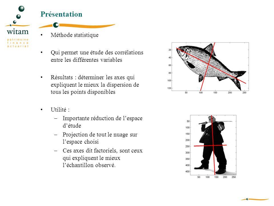 Présentation Méthode statistique Qui permet une étude des corrélations entre les différentes variables Résultats : déterminer les axes qui expliquent