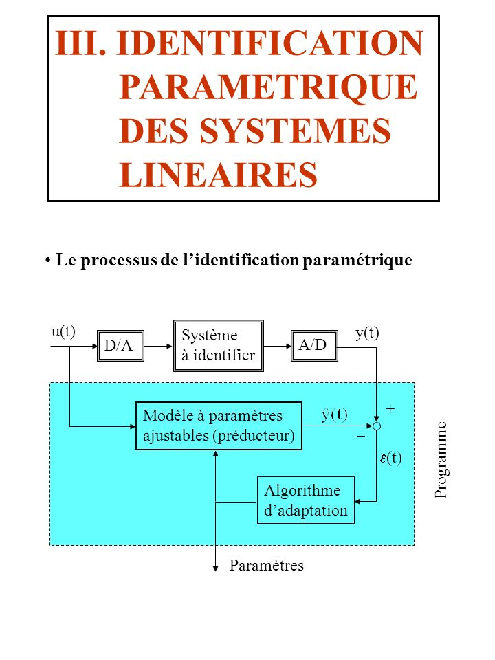 III. IDENTIFICATION PARAMETRIQUE DES SYSTEMES LINEAIRES Le processus de lidentification paramétrique Système à identifier D/A A/D Modèle à paramètres