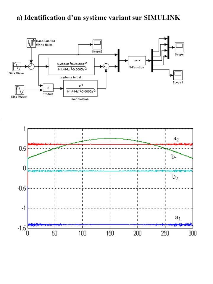 a) Identification dun système variant sur SIMULINK a1a1 a2a2 b2b2 b1b1