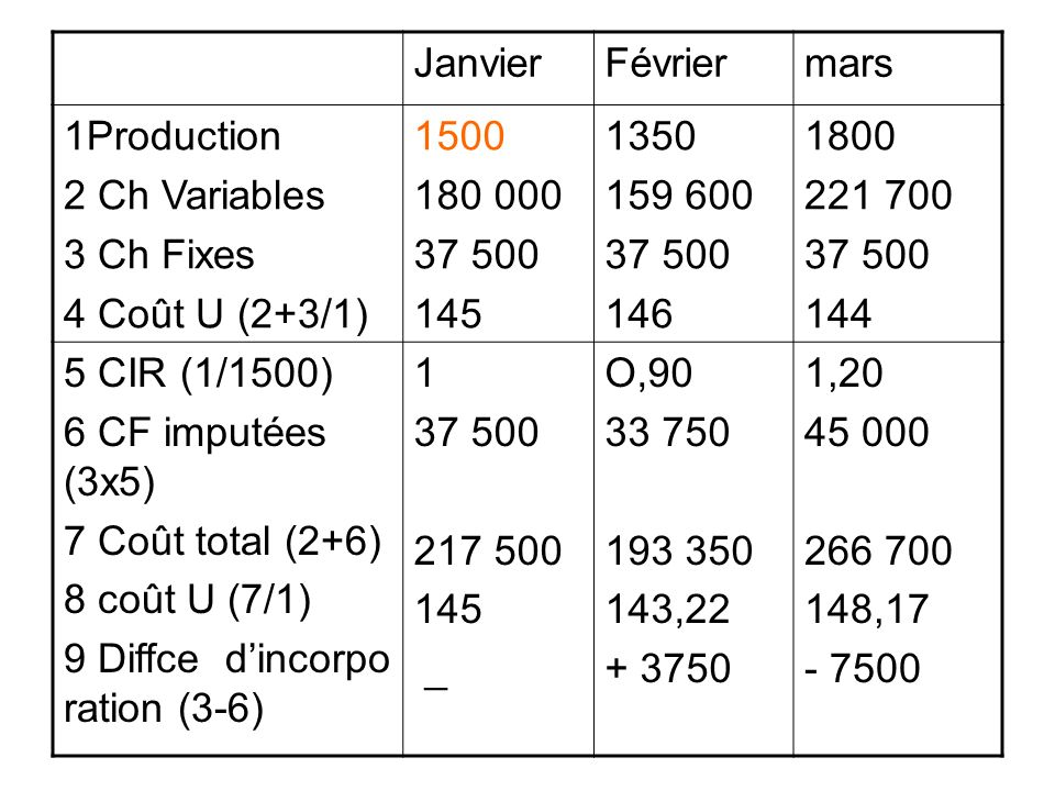 JanvierFévriermars 1Production 2 Ch Variables 3 Ch Fixes 4 Coût U (2+3/1) 1500 180 000 37 500 145 1350 159 600 37 500 146 1800 221 700 37 500 144 5 CI