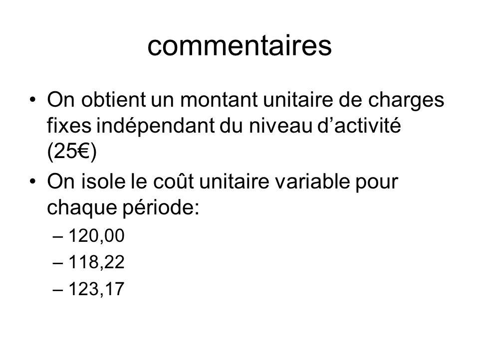 commentaires On obtient un montant unitaire de charges fixes indépendant du niveau dactivité (25) On isole le coût unitaire variable pour chaque pério