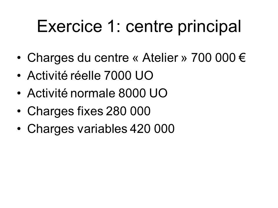 Exercice 1: centre principal Charges du centre « Atelier » 700 000 Activité réelle 7000 UO Activité normale 8000 UO Charges fixes 280 000 Charges vari