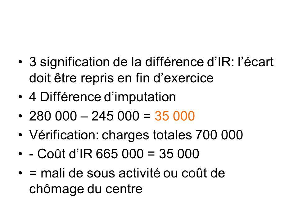 3 signification de la différence dIR: lécart doit être repris en fin dexercice 4 Différence dimputation 280 000 – 245 000 = 35 000 Vérification: charg