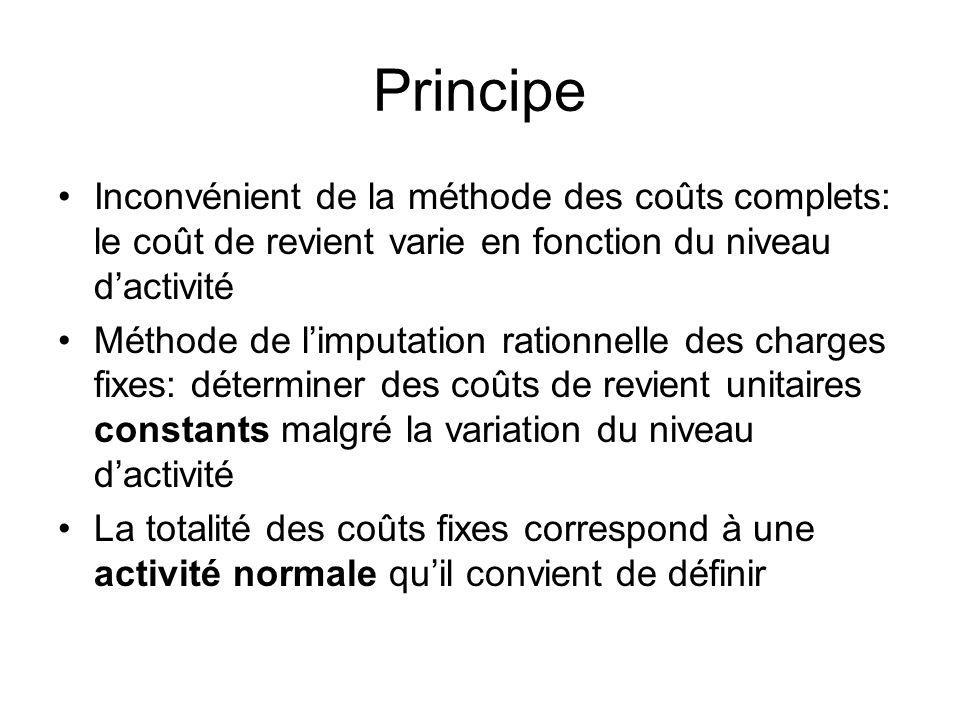Principe Inconvénient de la méthode des coûts complets: le coût de revient varie en fonction du niveau dactivité Méthode de limputation rationnelle de