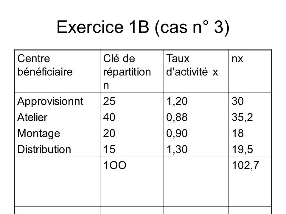 Exercice 1B (cas n° 3) Centre bénéficiaire Clé de répartition n Taux dactivité x nx Approvisionnt Atelier Montage Distribution 25 40 20 15 1,20 0,88 0