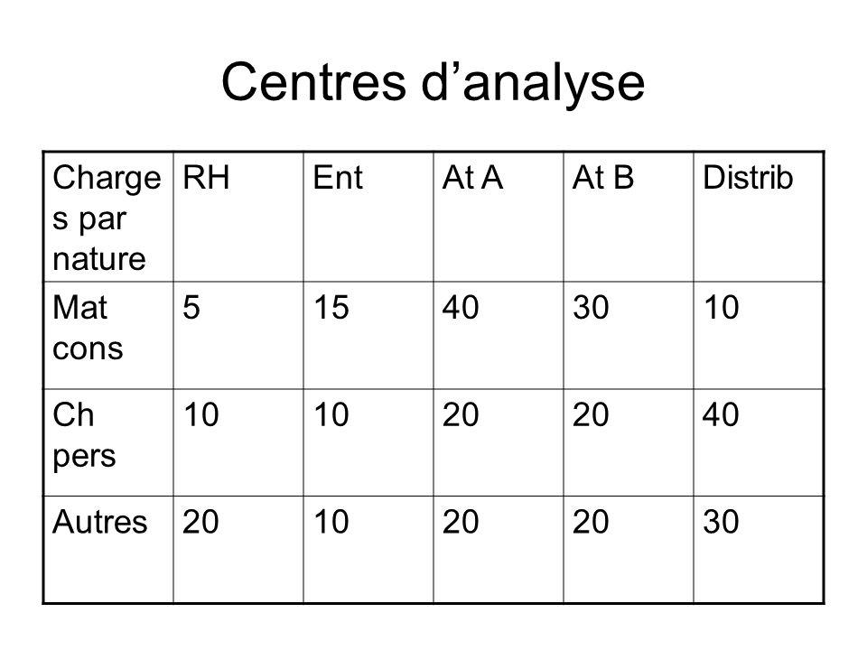 Centres danalyse Charge s par nature RHEntAt AAt BDistrib Mat cons 515403010 Ch pers 10 20 40 Autres201020 30