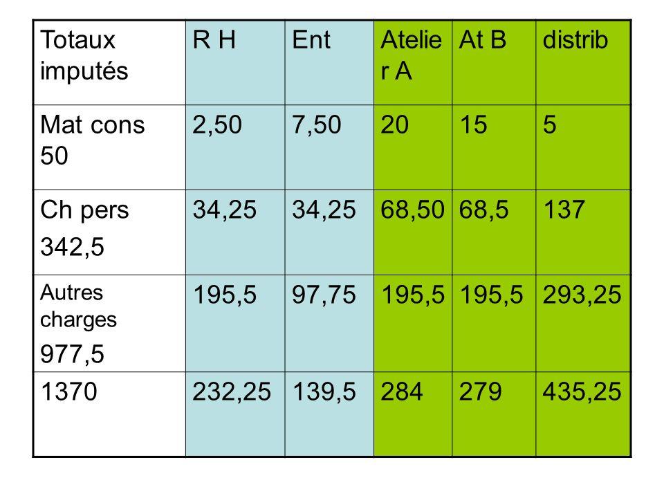 Totaux imputés R HEntAtelie r A At Bdistrib Mat cons 50 2,507,5020155 Ch pers 342,5 34,25 68,5068,5137 Autres charges 977,5 195,597,75195,5 293,25 137
