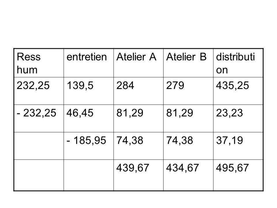 Ress hum entretienAtelier AAtelier Bdistributi on 232,25139,5284279435,25 - 232,2546,4581,29 23,23 - 185,9574,38 37,19 439,67434,67495,67