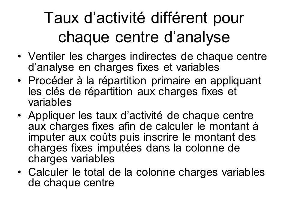 Taux dactivité différent pour chaque centre danalyse Ventiler les charges indirectes de chaque centre danalyse en charges fixes et variables Procéder