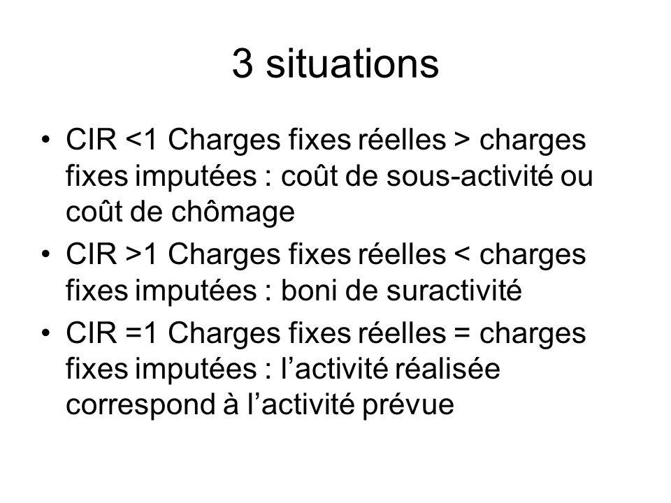 3 situations CIR charges fixes imputées : coût de sous-activité ou coût de chômage CIR >1 Charges fixes réelles < charges fixes imputées : boni de sur
