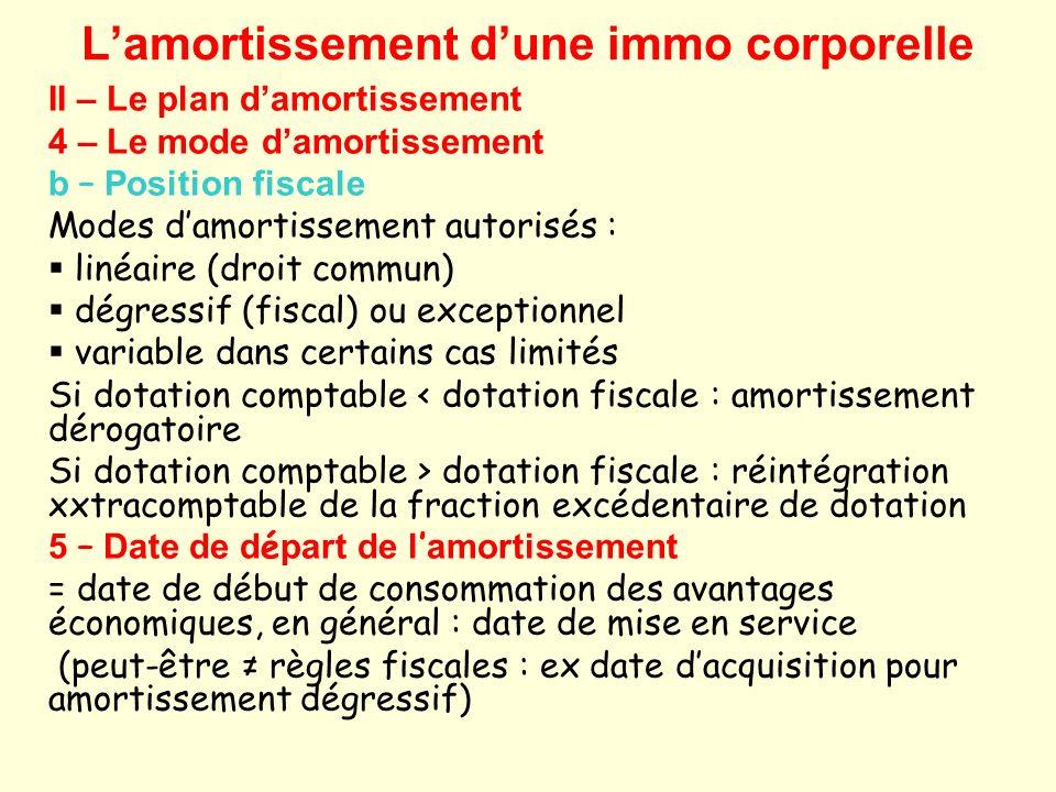 Lamortissement dune immo corporelle III – La révision du plan damortissement 1 – Modification significative de lutilisation prévue DOIT entraîner la révision du plan damortissement.