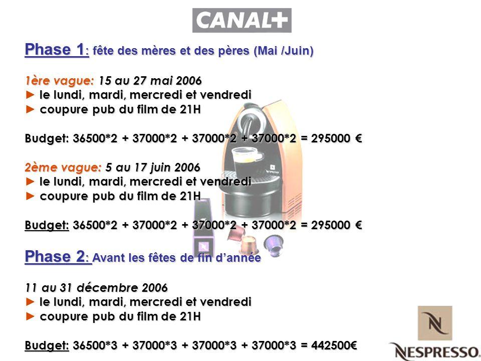 Phase 1 : fête des mères et des pères (Mai /Juin) 1ère vague: 15 au 27 mai 2006 le lundi, mardi, mercredi et vendredi coupure pub du film de 21H Budge