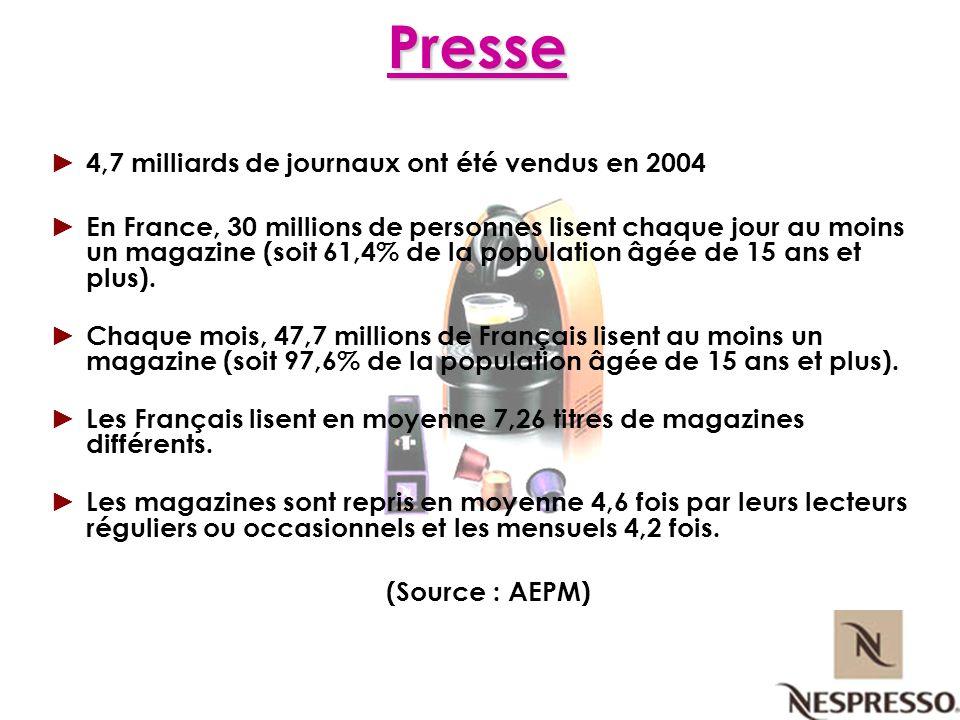 4,7 milliards de journaux ont été vendus en 2004 En France, 30 millions de personnes lisent chaque jour au moins un magazine (soit 61,4% de la populat