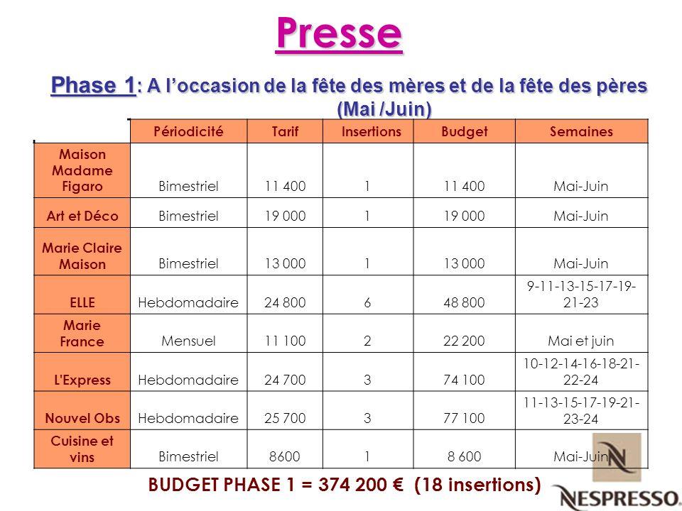Presse Phase 1 : A loccasion de la fête des mères et de la fête des pères (Mai /Juin) BUDGET PHASE 1 = 374 200 (18 insertions) PériodicitéTarif Insert