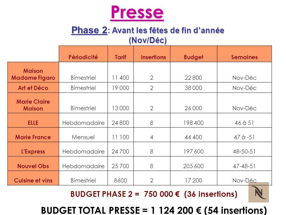 Presse Phase 2 : Avant les fêtes de fin dannée (Nov/Déc) BUDGET PHASE 2 = 750 000 (36 insertions) BUDGET TOTAL PRESSE = 1 124 200 (54 insertions) Péri