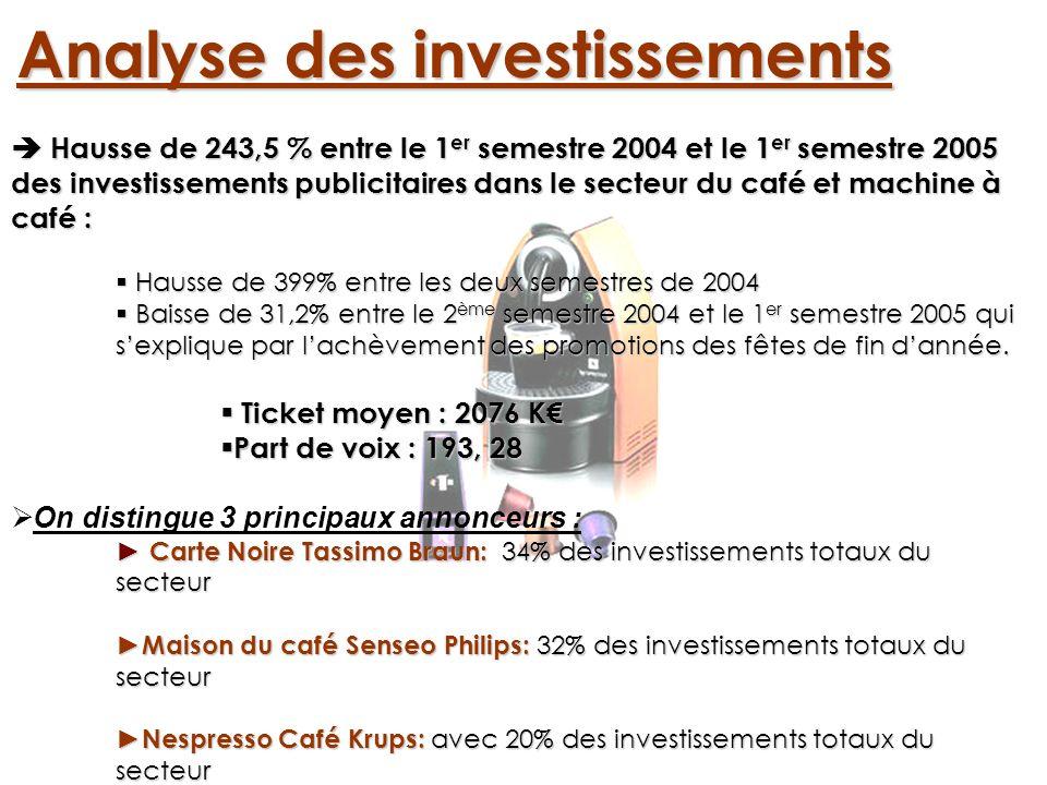 Analyse des investissements Hausse de 243,5 % entre le 1 er semestre 2004 et le 1 er semestre 2005 des investissements publicitaires dans le secteur d