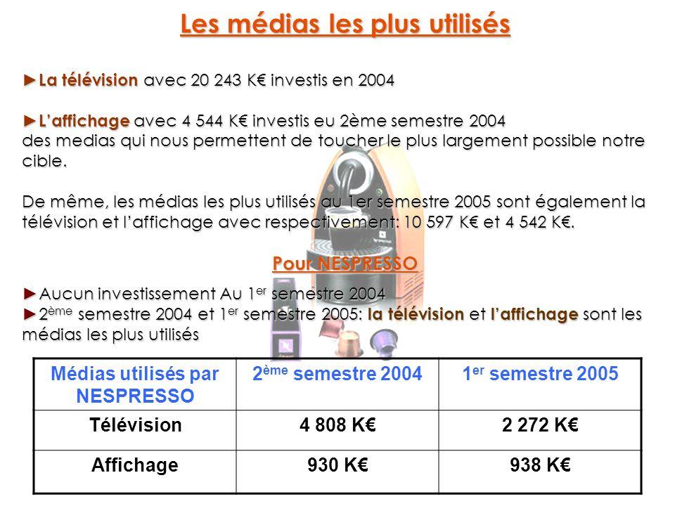 Les médias les plus utilisés La télévision avec 20 243 K investis en 2004 La télévision avec 20 243 K investis en 2004 Laffichage avec 4 544 K investi