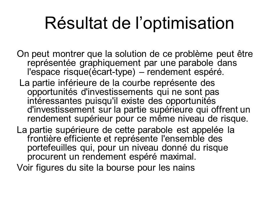 Résultat de loptimisation On peut montrer que la solution de ce problème peut être représentée graphiquement par une parabole dans l'espace risque(éca