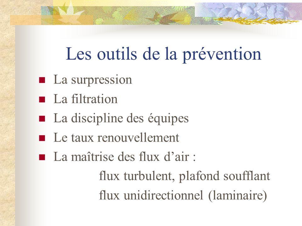 Les outils de la prévention La surpression La filtration La discipline des équipes Le taux renouvellement La maîtrise des flux dair : flux turbulent,