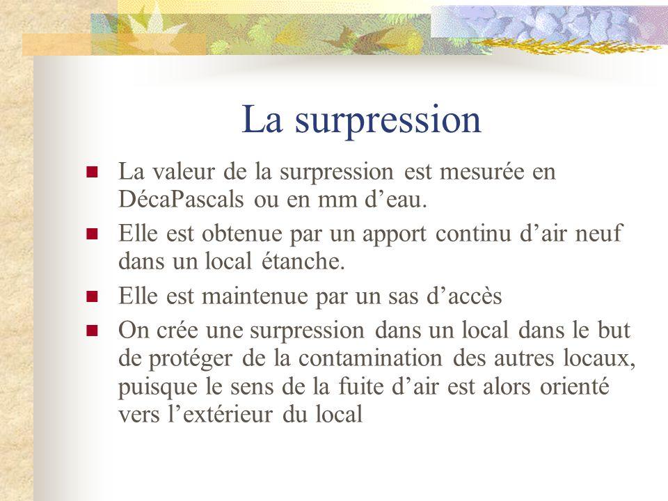 La surpression La valeur de la surpression est mesurée en DécaPascals ou en mm deau. Elle est obtenue par un apport continu dair neuf dans un local ét