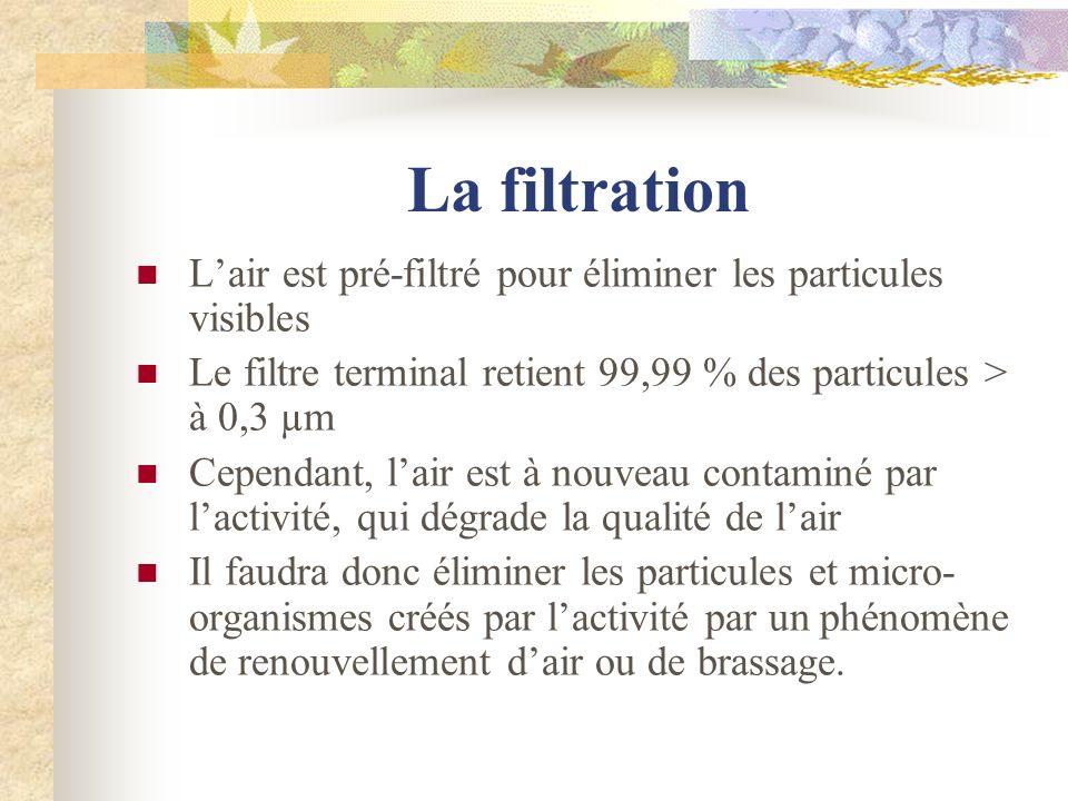 La filtration Lair est pré-filtré pour éliminer les particules visibles Le filtre terminal retient 99,99 % des particules > à 0,3 µm Cependant, lair e