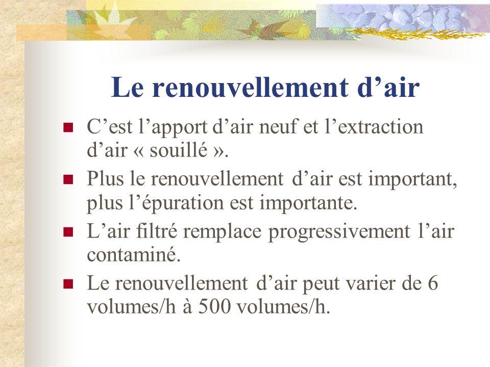 Le renouvellement dair Cest lapport dair neuf et lextraction dair « souillé ». Plus le renouvellement dair est important, plus lépuration est importan