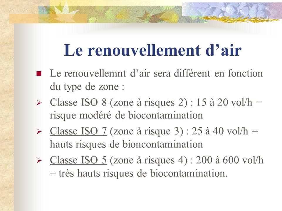 Le renouvellement dair Le renouvellemnt dair sera différent en fonction du type de zone : Classe ISO 8 (zone à risques 2) : 15 à 20 vol/h = risque mod