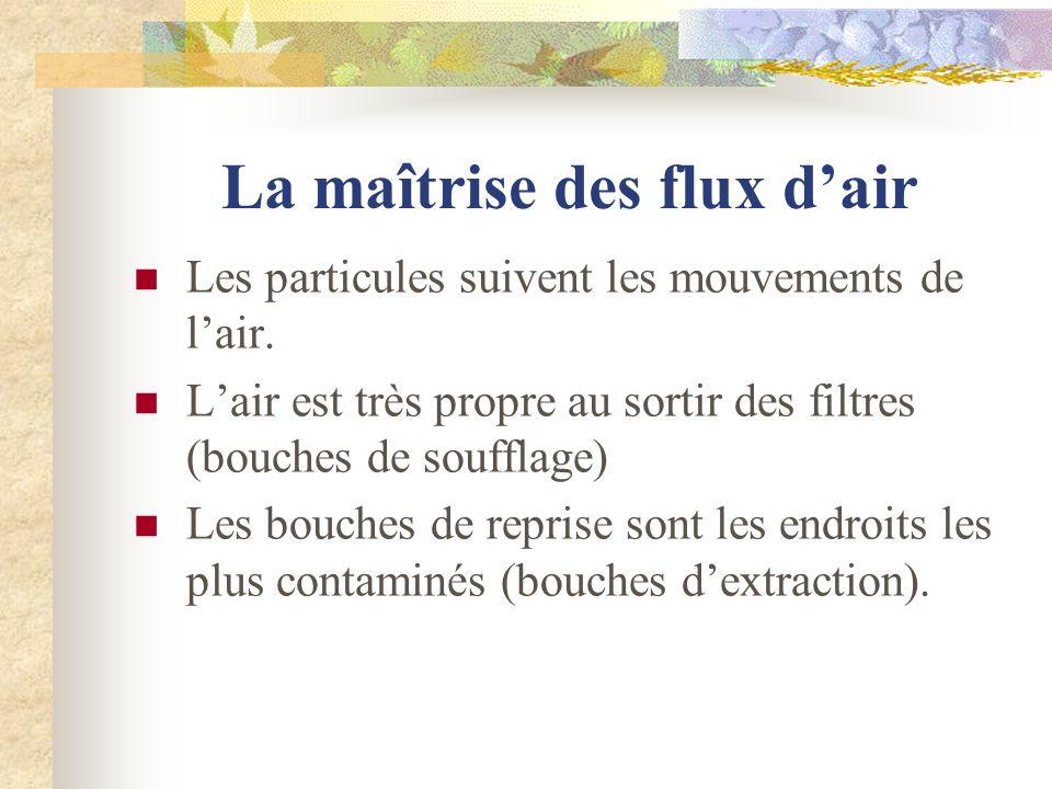La maîtrise des flux dair Les particules suivent les mouvements de lair. Lair est très propre au sortir des filtres (bouches de soufflage) Les bouches