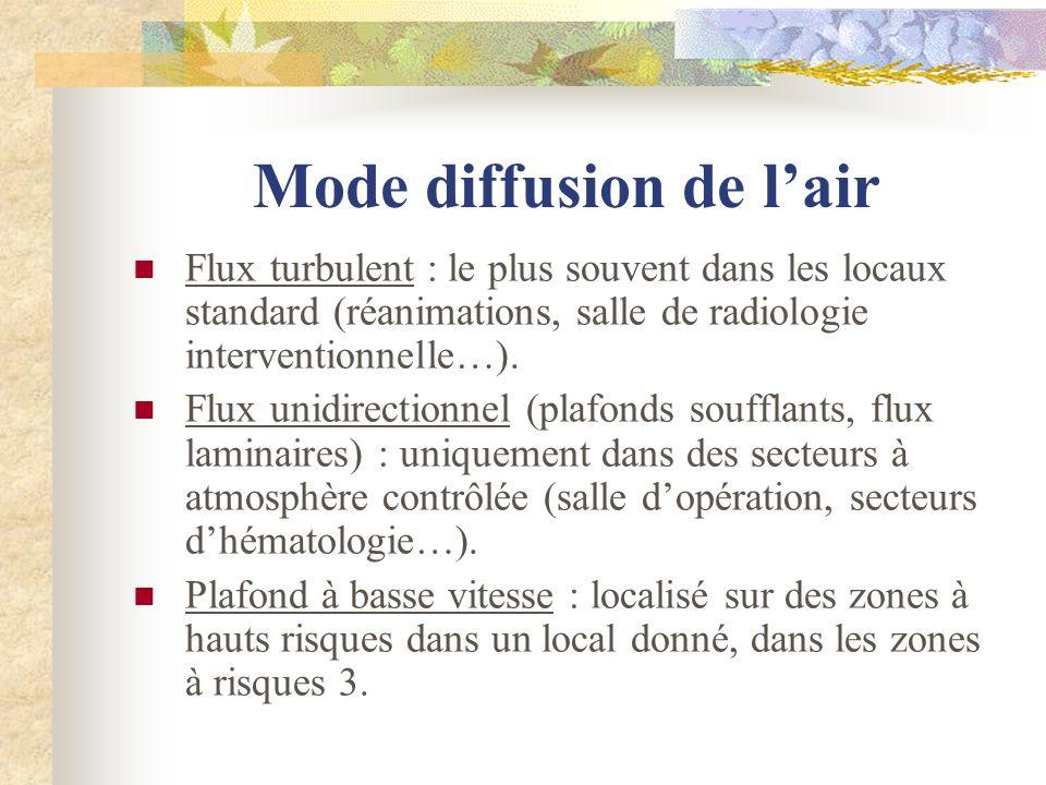 Mode diffusion de lair Flux turbulent : le plus souvent dans les locaux standard (réanimations, salle de radiologie interventionnelle…). Flux unidirec