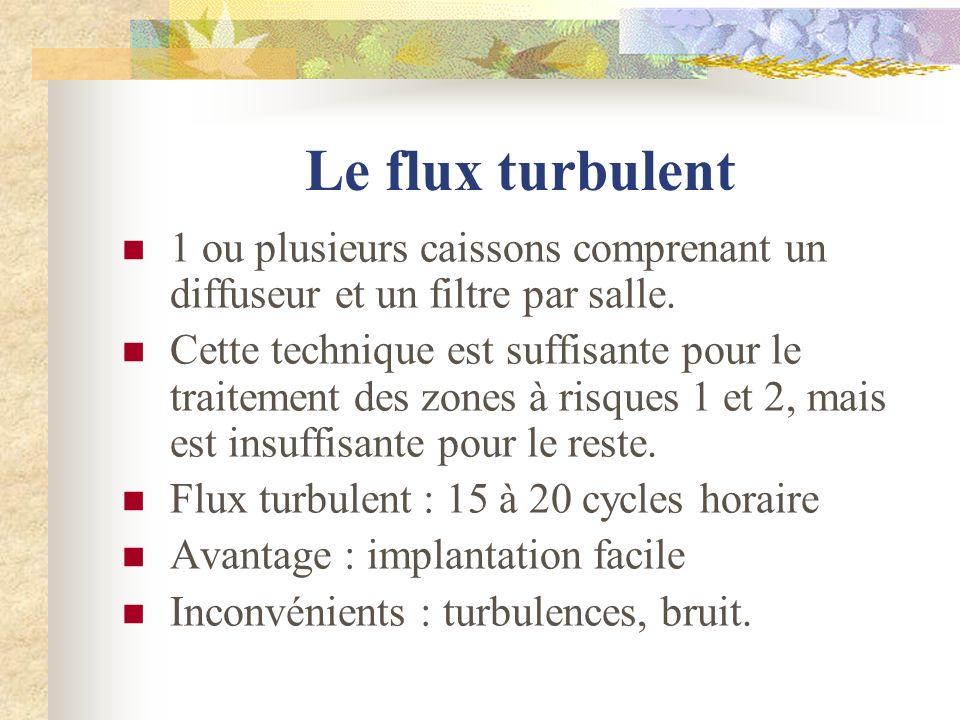 Le flux turbulent 1 ou plusieurs caissons comprenant un diffuseur et un filtre par salle. Cette technique est suffisante pour le traitement des zones