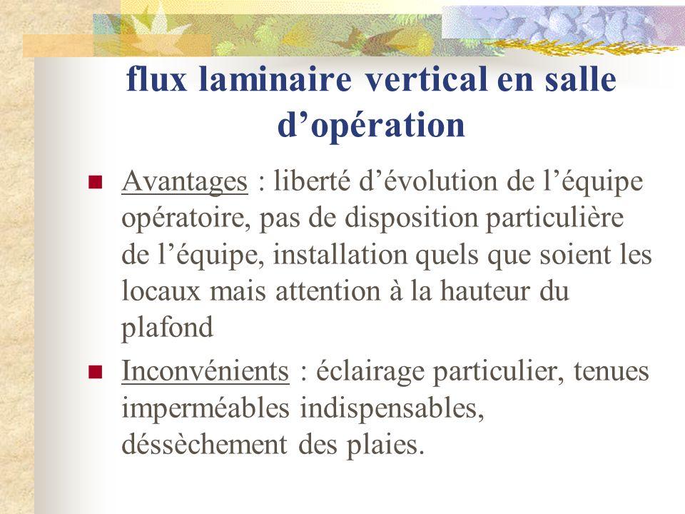 flux laminaire vertical en salle dopération Avantages : liberté dévolution de léquipe opératoire, pas de disposition particulière de léquipe, installa