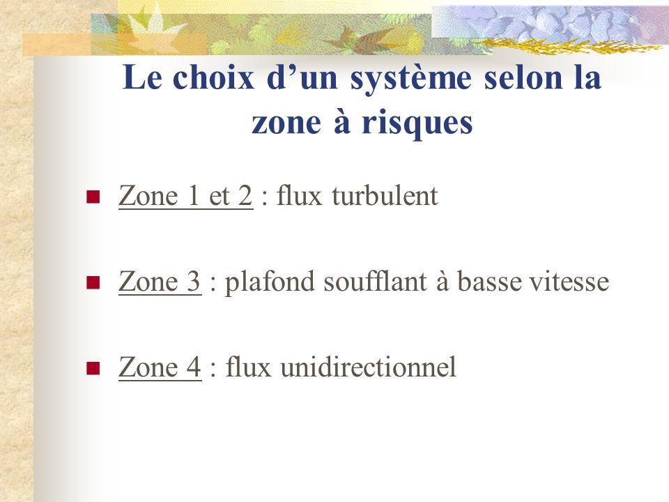 Le choix dun système selon la zone à risques Zone 1 et 2 : flux turbulent Zone 3 : plafond soufflant à basse vitesse Zone 4 : flux unidirectionnel