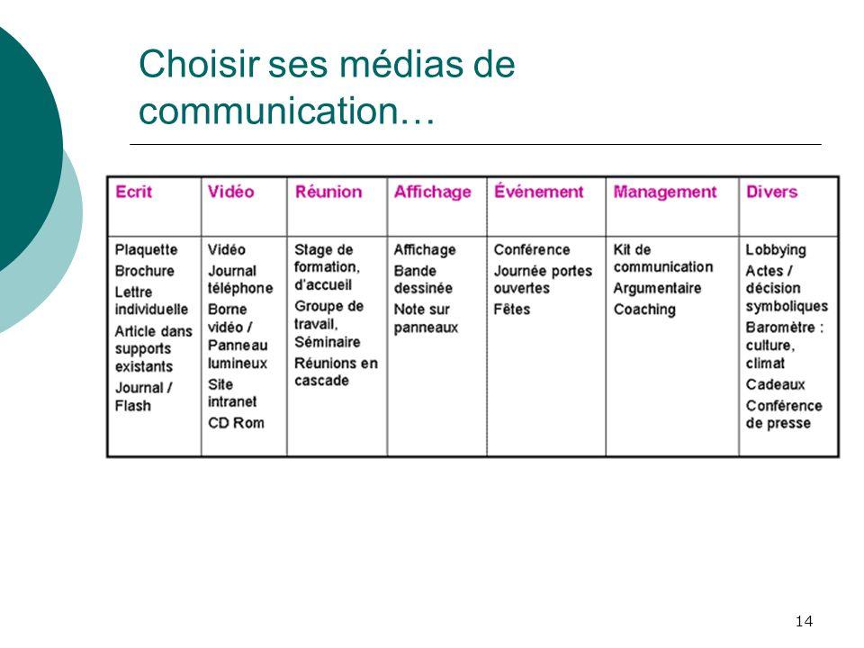 14 Choisir ses médias de communication…