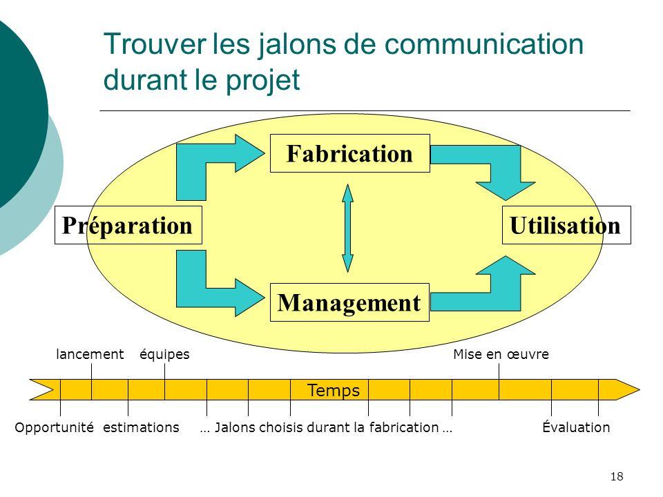18 Trouver les jalons de communication durant le projet Préparation Fabrication Management Utilisation Temps Opportunité lancement estimations équipes