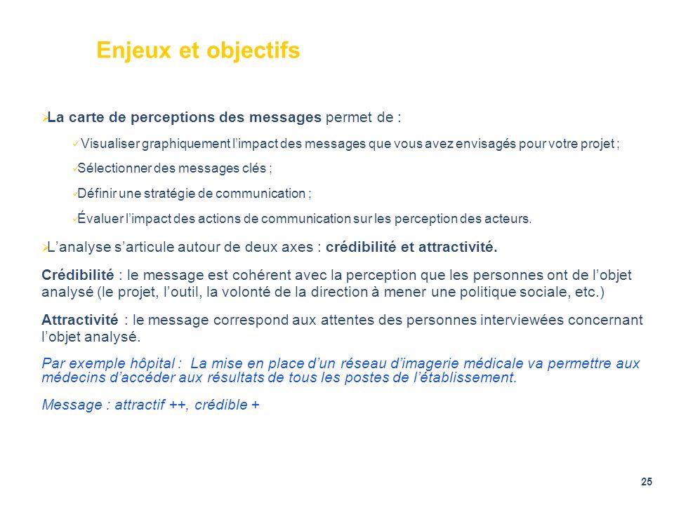 25 Enjeux et objectifs La carte de perceptions des messages permet de : Visualiser graphiquement limpact des messages que vous avez envisagés pour vot