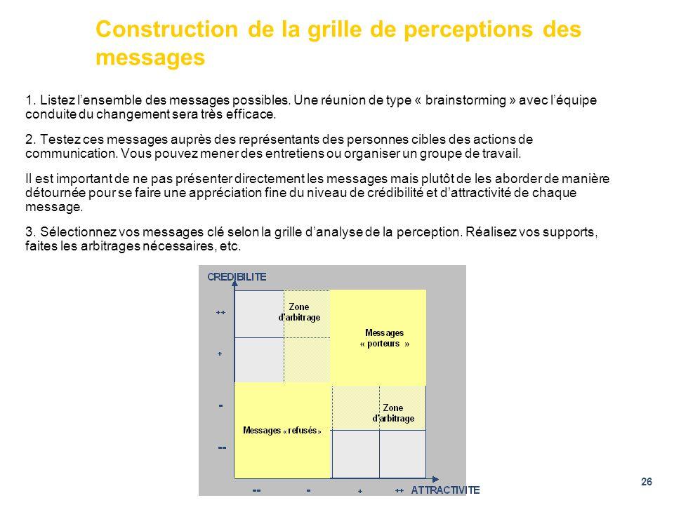 26 Construction de la grille de perceptions des messages 1. Listez lensemble des messages possibles. Une réunion de type « brainstorming » avec léquip