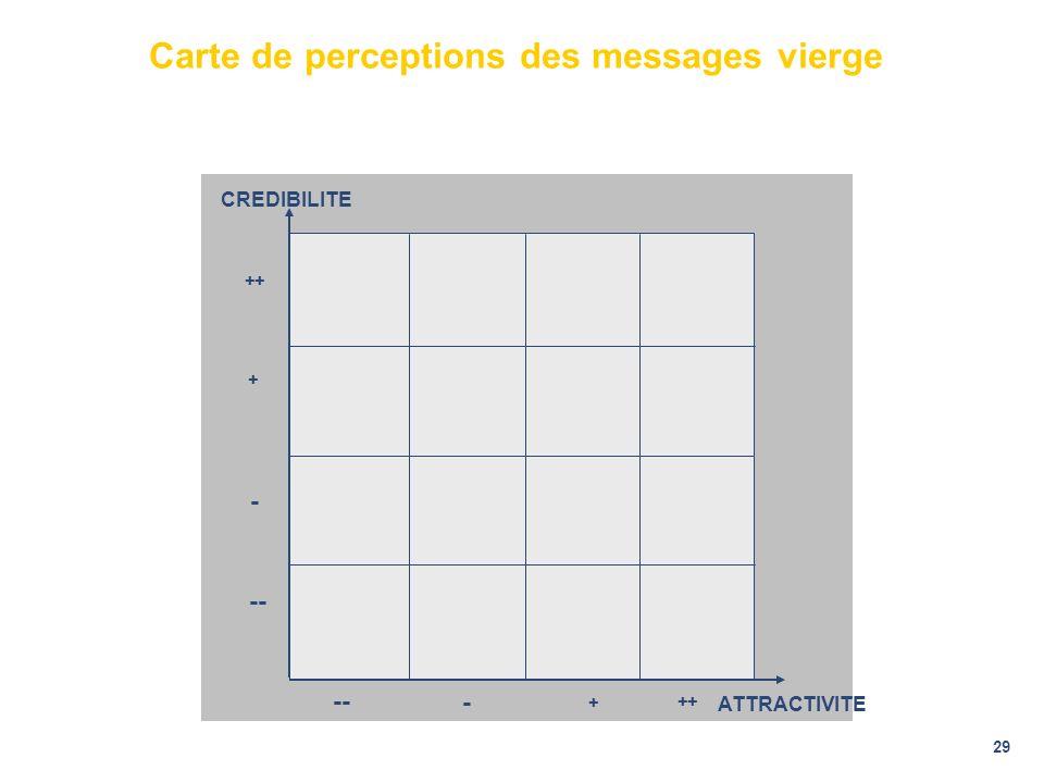 29 Carte de perceptions des messages vierge -- - + ++ -- - + ++ ATTRACTIVITE CREDIBILITE