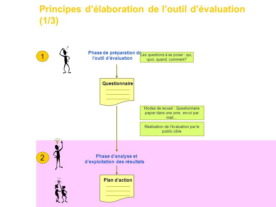 32 Principes délaboration de loutil dévaluation (1/3) Phase de préparation de loutil dévaluation Les questions à se poser : qui, quoi, quand, comment?