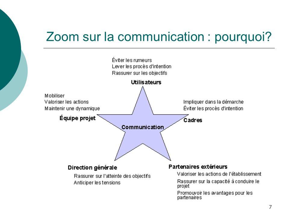 7 Zoom sur la communication : pourquoi?