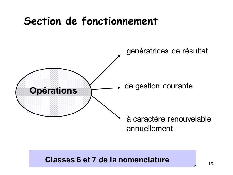 19 Section de fonctionnement Opérations génératrices de résultat de gestion courante à caractère renouvelable annuellement Classes 6 et 7 de la nomenc