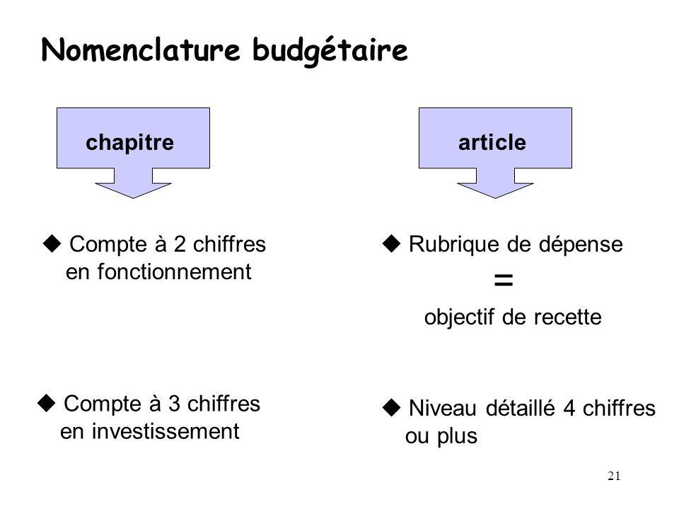 21 Nomenclature budgétaire chapitrearticle Compte à 2 chiffres en fonctionnement Compte à 3 chiffres en investissement Rubrique de dépense = objectif
