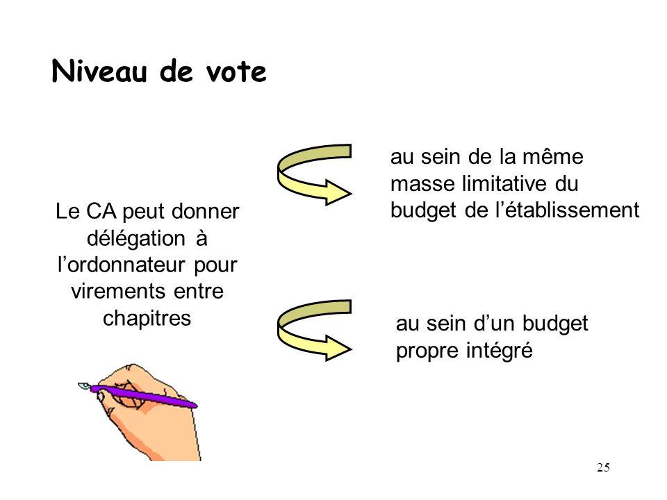 25 Niveau de vote Le CA peut donner délégation à lordonnateur pour virements entre chapitres au sein de la même masse limitative du budget de létablis