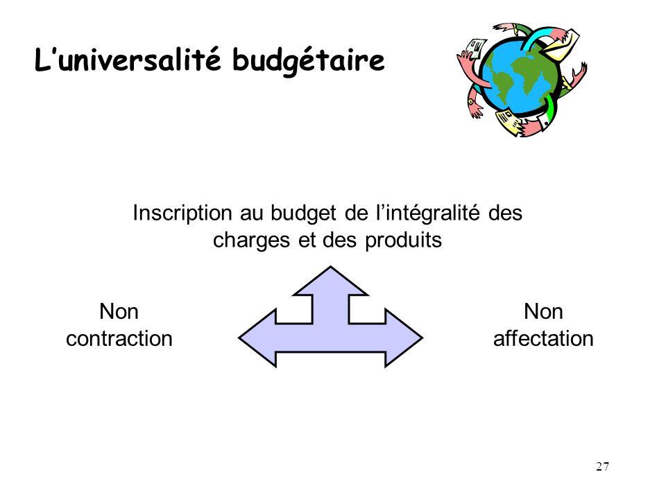 27 Luniversalité budgétaire Inscription au budget de lintégralité des charges et des produits Non contraction Non affectation