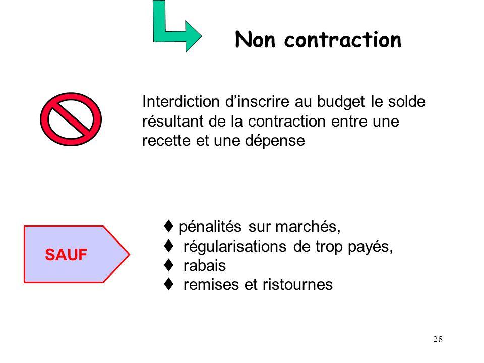 28 Non contraction Interdiction dinscrire au budget le solde résultant de la contraction entre une recette et une dépense SAUF pénalités sur marchés,