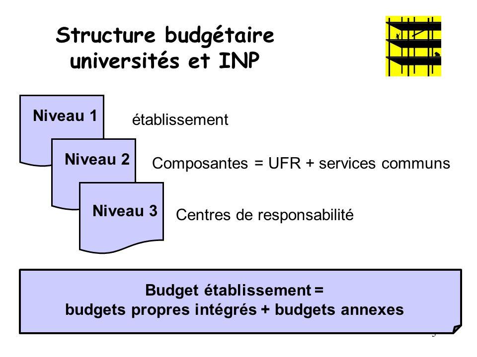 3 Structure budgétaire universités et INP Niveau 1 Niveau 2 Niveau 3 établissement Composantes = UFR + services communs Centres de responsabilité Budg