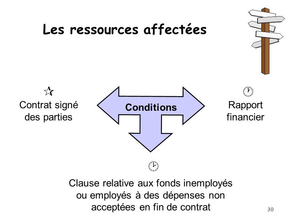 30 Les ressources affectées Conditions Contrat signé des parties Rapport financier Clause relative aux fonds inemployés ou employés à des dépenses non