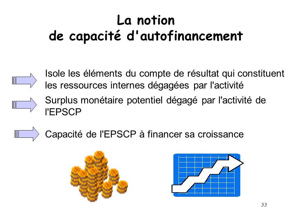33 La notion de capacité d'autofinancement Isole les éléments du compte de résultat qui constituent les ressources internes dégagées par l'activité Su