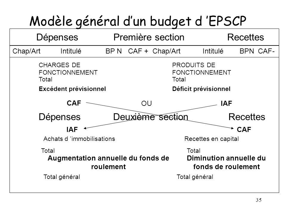 35 Modèle général dun budget d EPSCP Dépenses Première section Recettes Chap/Art Intitulé BP N CAF + Chap/Art Intitulé BPN CAF- CHARGES DE FONCTIONNEM