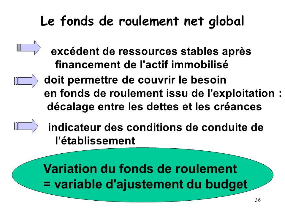 36 Le fonds de roulement net global excédent de ressources stables après financement de l'actif immobilisé indicateur des conditions de conduite de lé