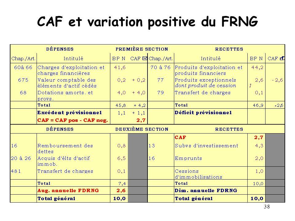 38 CAF et variation positive du FRNG